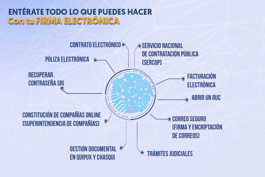 Usos del certificado de firma electrónica
